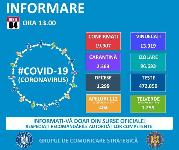Coronavirus în România: Cel mai mare număr de cazuri noi din ultimele trei săptămâni, bilanțul îmbolnăvirilor a ajuns la 19.907. Pacienți vindecați – 13.919
